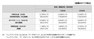 iPad Pro 9.7 物語 その2 ドコモの実質価格を見てそっちの方が安かったか!?と一瞬後悔。いや、そうじゃない。