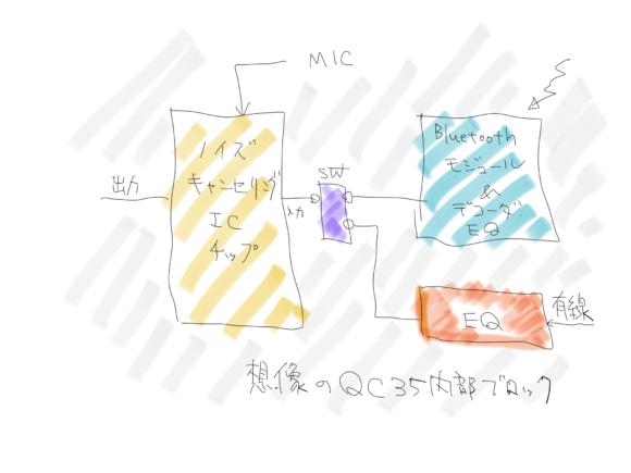想像のQC35ブロック図