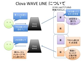 【LINE Clova WAVE物語】最近 Clova WAVE の稼働が増えたワケ。