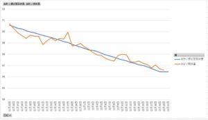カロリー差分による推定体重変化と実際の体重