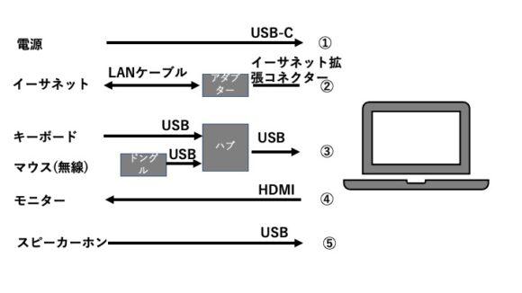 「PowerExpand 6-in-1 USB-C PD イーサネット ハブ」導入前の接続状態